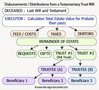 graphic of asset distribution