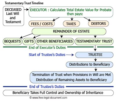 testamentary trust timeline